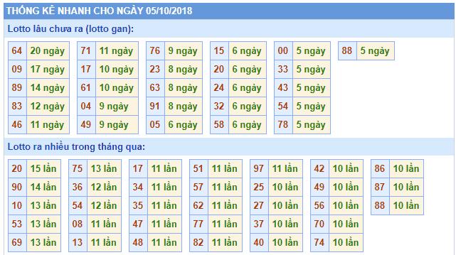thong ke nhanh rong bach kim 05-10