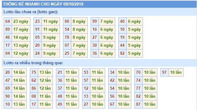 thong ke nhanh rong bach kim 08-10