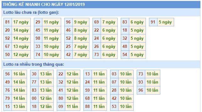 thong ke nhanh rong bach kim 12-1-2019