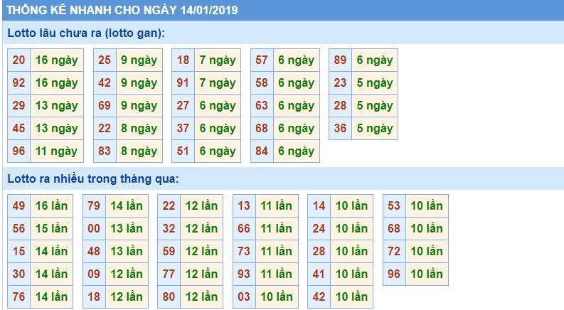 thong ke rong bach kim 14-1-2019